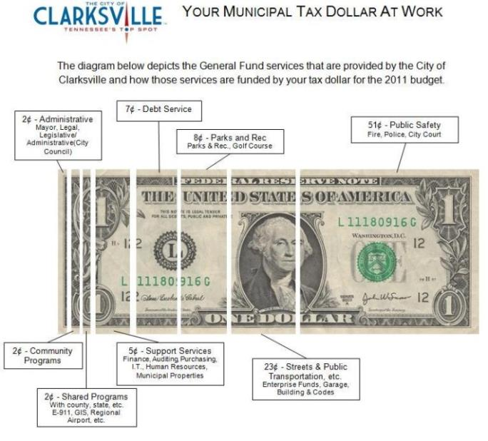 Your Municipal Tax Dollar at Work Diagram